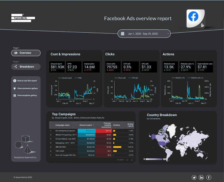 Facebook Ads for ecommerce: How to set up, analyze and optimize your campaigns