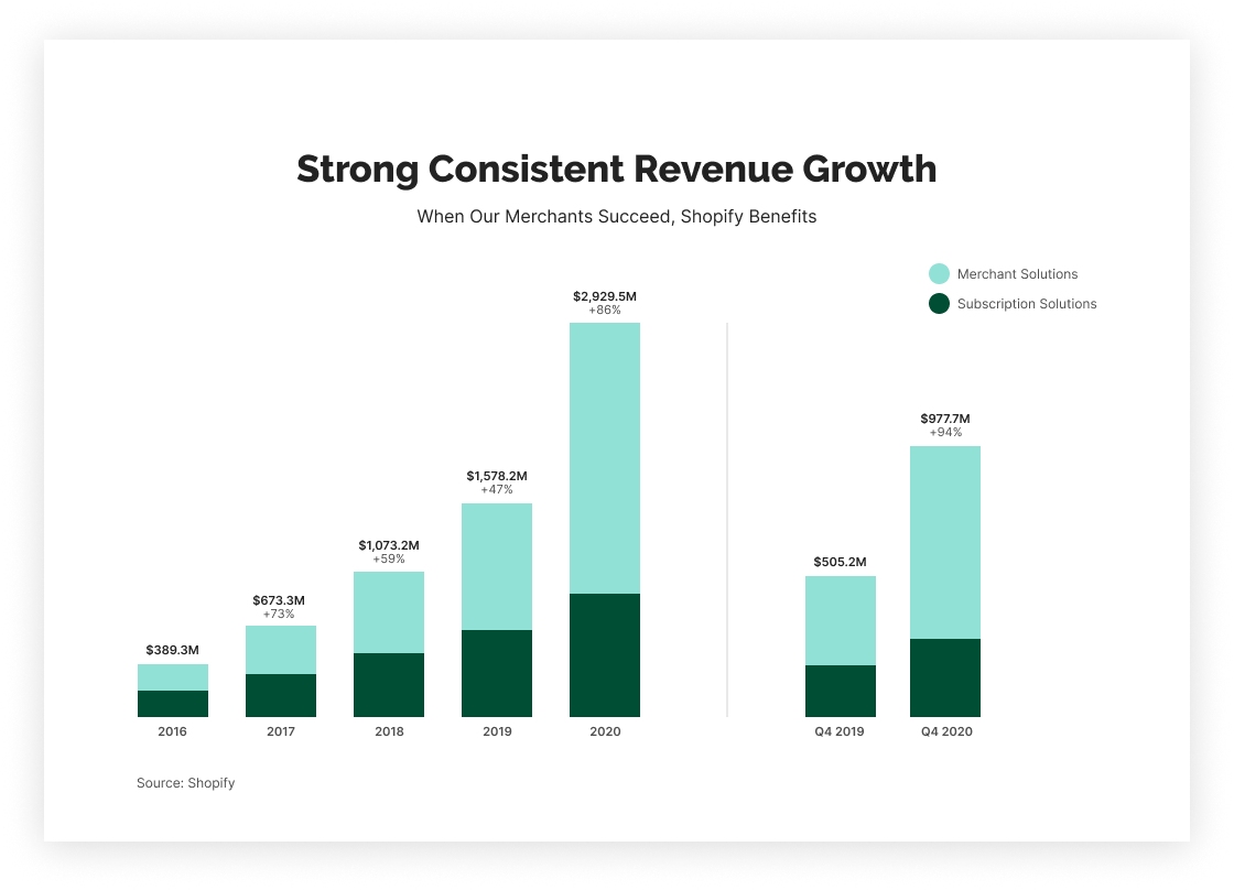 The State of Shopify 2021 Report